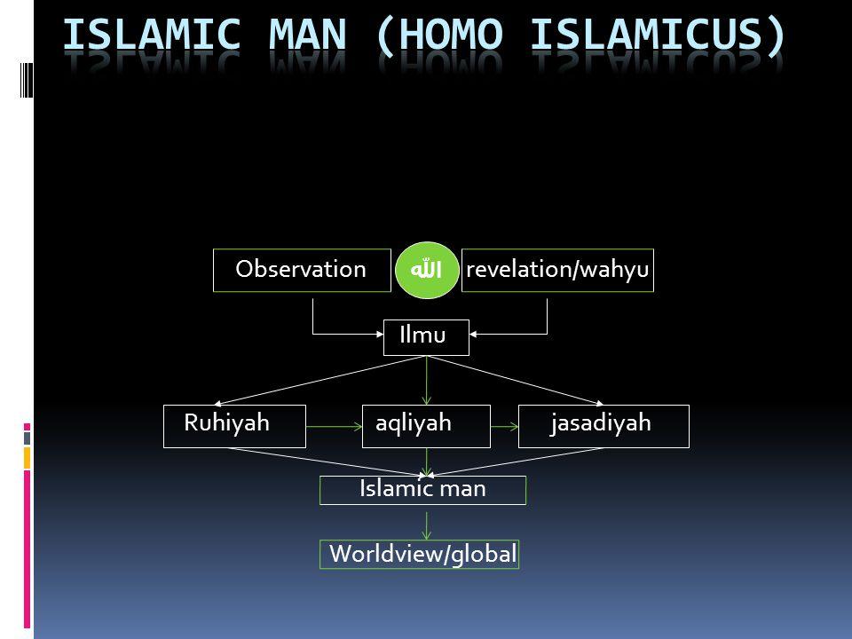 Observation revelation/wahyu Ilmu Ruhiyah aqliyah jasadiyah Islamic man Worldview/global الله