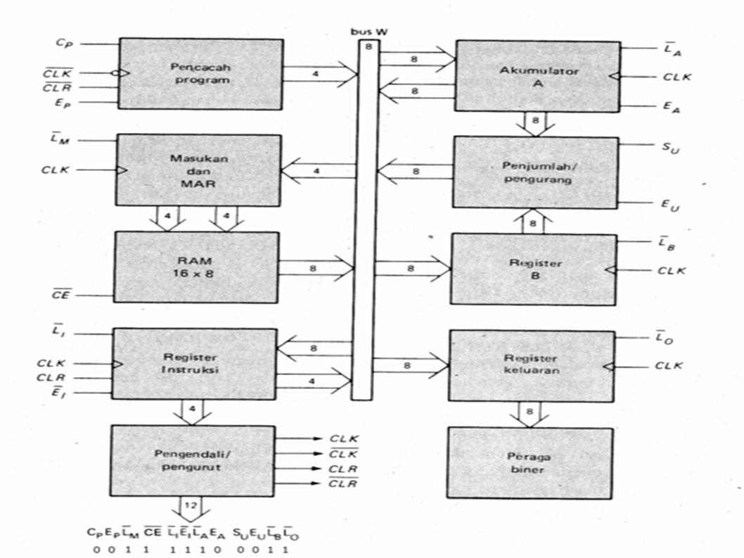 Perangkat Instruksi Perangkat instruksi (instruction set) adalah operasi-operasi dasar yang dapat dilakukan oleh komputer.