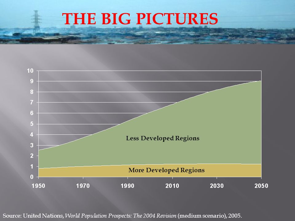 THE BIG PICTURES Less Developed Regions More Developed Regions Source: United Nations, World Population Prospects: The 2004 Revision (medium scenario), 2005.