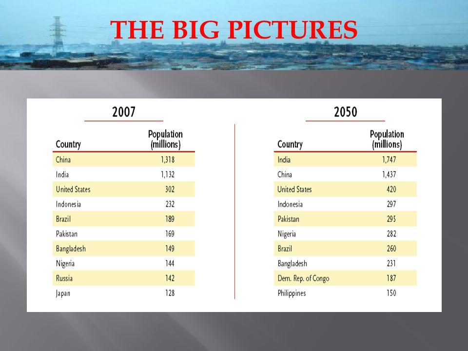 Natural Increase perWorld More Developed Countries Less Developed Countries Less Developed Countries (less China) Year80,794,2181,234,90779,559,31171,906,587 Day221,3543,383217,971197,004 Minute1542151137 World Population Clock 2005 Source: Population Reference Bureau, 2005 World Population Data Sheet.