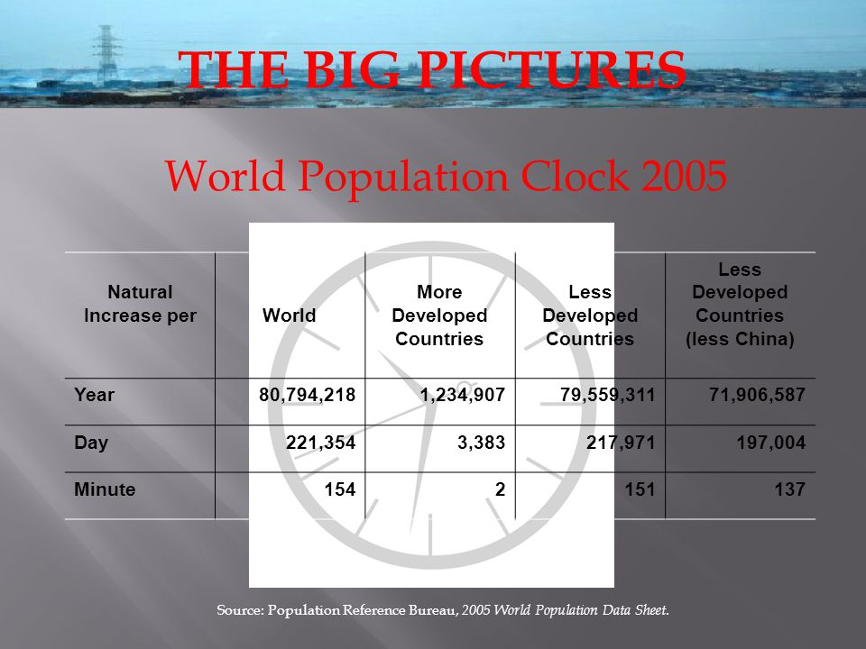 Natural Increase perWorld More Developed Countries Less Developed Countries Less Developed Countries (less China) Year80,794,2181,234,90779,559,31171,906,587 Day221,3543,383217,971197,004 Minute1542151137 World Population Clock 2005 Source: Population Reference Bureau, 2005 World Population Data Sheet.