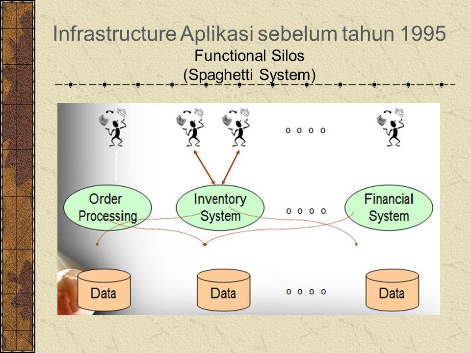 Infrastructure Aplikasi sebelum tahun 1995 Functional Silos (Spaghetti System)
