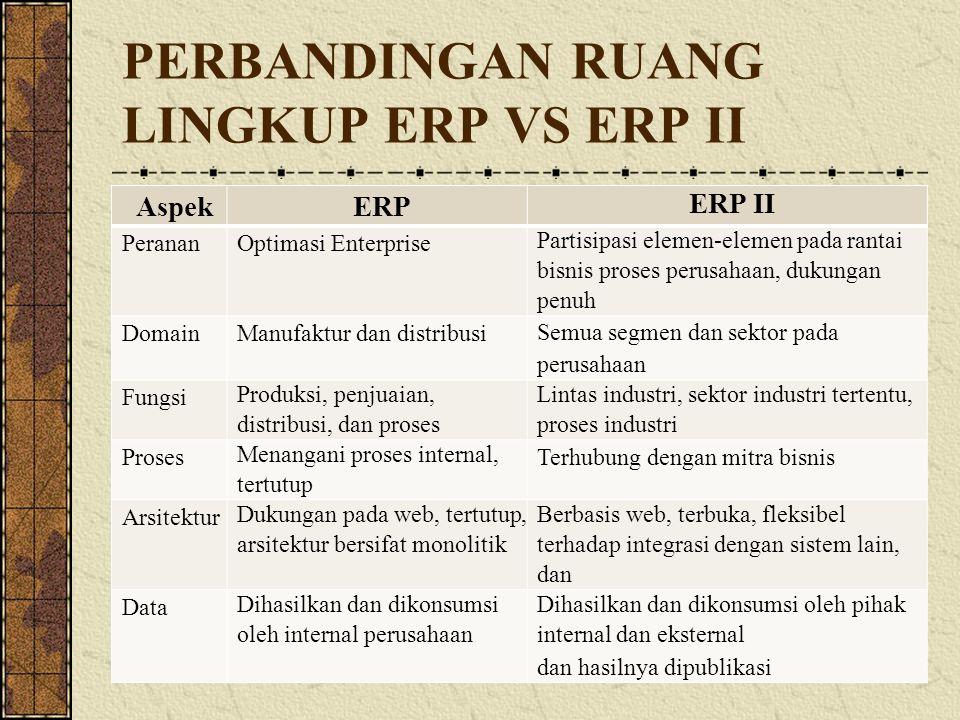 PERBANDINGAN RUANG LINGKUP ERP VS ERP II AspekERP ERP II PerananOptimasi Enterprise Partisipasi elemen-elemen pada rantai bisnis proses perusahaan, du