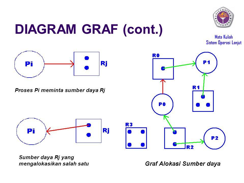 Mata Kuliah Sistem Operasi Lanjut DIAGRAM GRAF (cont.) Proses Pi meminta sumber daya Rj Sumber daya Rj yang mengalokasikan salah satu Graf Alokasi Sum