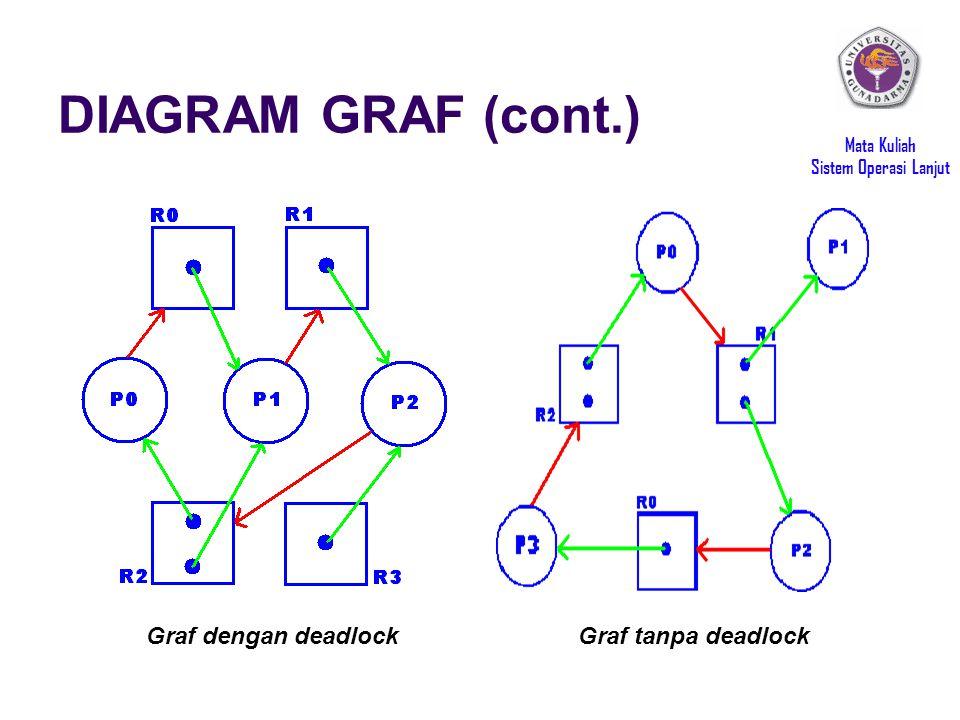 Mata Kuliah Sistem Operasi Lanjut DIAGRAM GRAF (cont.) Graf dengan deadlockGraf tanpa deadlock
