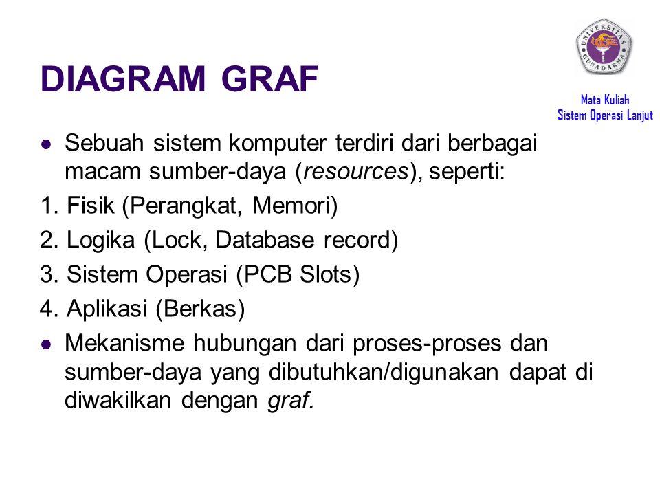 Mata Kuliah Sistem Operasi Lanjut DIAGRAM GRAF Sebuah sistem komputer terdiri dari berbagai macam sumber-daya (resources), seperti: 1. Fisik (Perangka