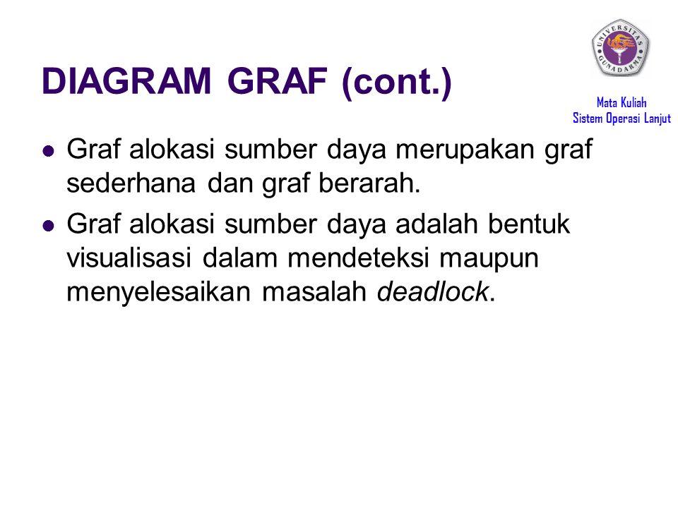 Mata Kuliah Sistem Operasi Lanjut DIAGRAM GRAF (cont.) Graf alokasi sumber daya merupakan graf sederhana dan graf berarah. Graf alokasi sumber daya ad