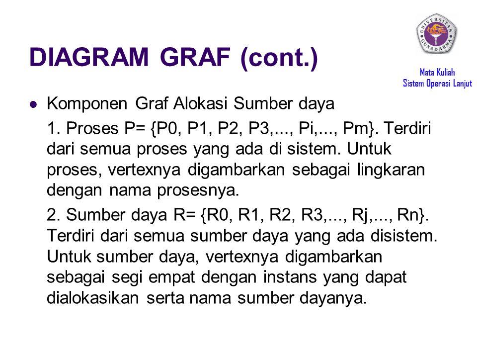 Mata Kuliah Sistem Operasi Lanjut DIAGRAM GRAF (cont.) Komponen Graf Alokasi Sumber daya 1. Proses P= {P0, P1, P2, P3,..., Pi,..., Pm}. Terdiri dari s