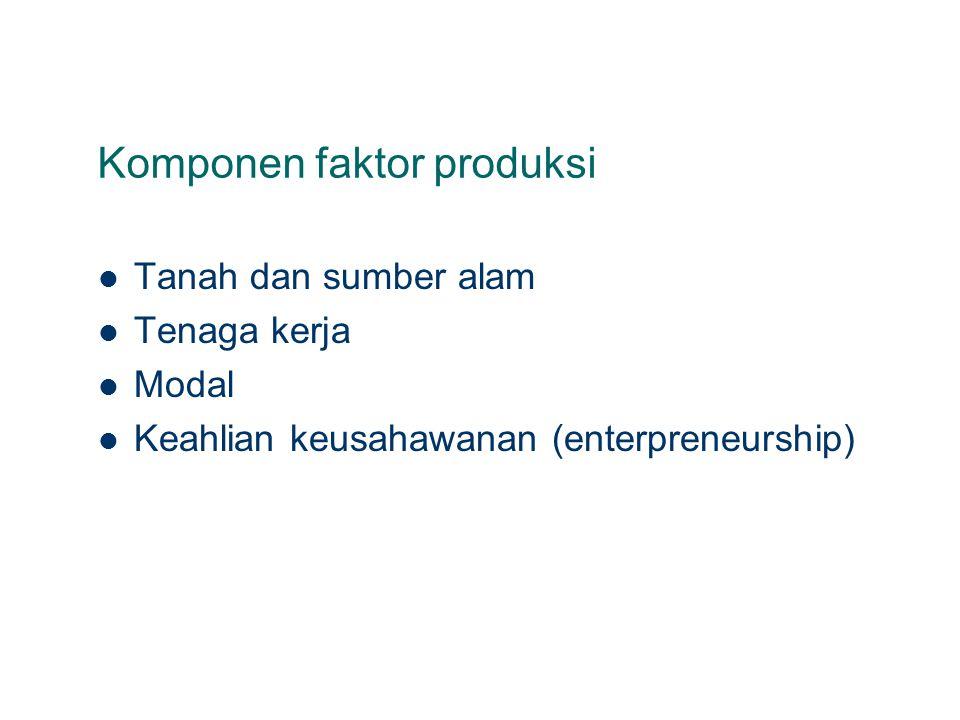 Komponen faktor produksi Tanah dan sumber alam Tenaga kerja Modal Keahlian keusahawanan (enterpreneurship)