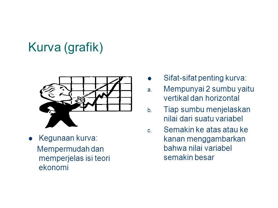 Kurva (grafik) Kegunaan kurva: Mempermudah dan memperjelas isi teori ekonomi Sifat-sifat penting kurva: a. Mempunyai 2 sumbu yaitu vertikal dan horizo