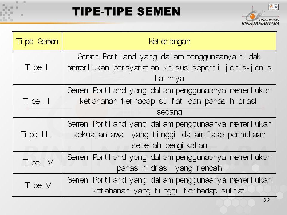 22 TIPE-TIPE SEMEN