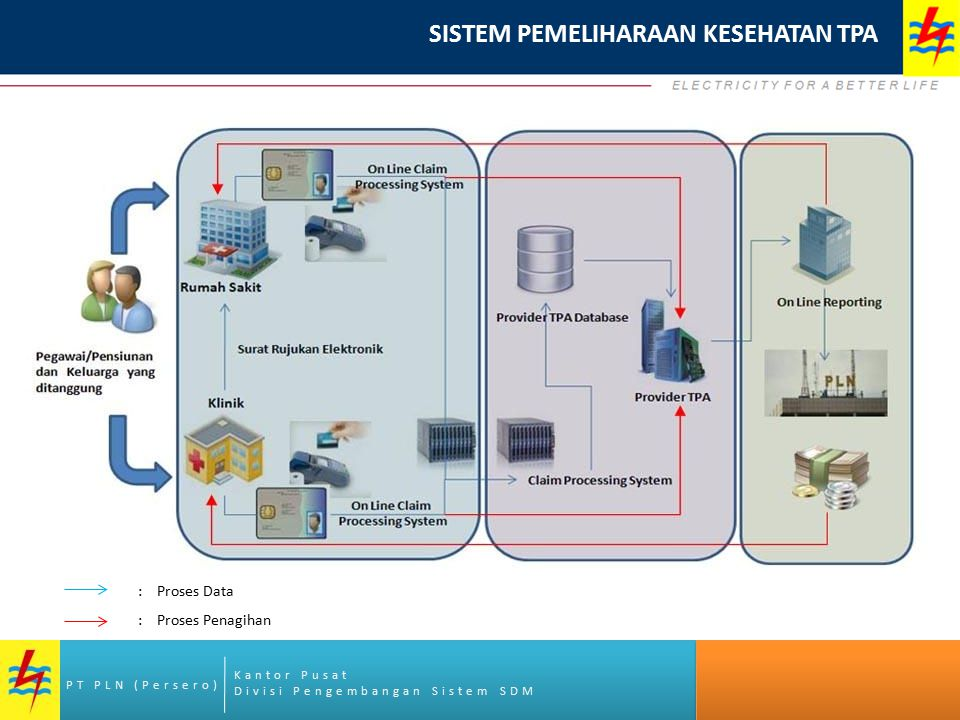 Kantor Pusat Divisi Pengembangan Sistem SDM PT PLN (Persero) : Proses Data : Proses Penagihan SISTEM PEMELIHARAAN KESEHATAN TPA