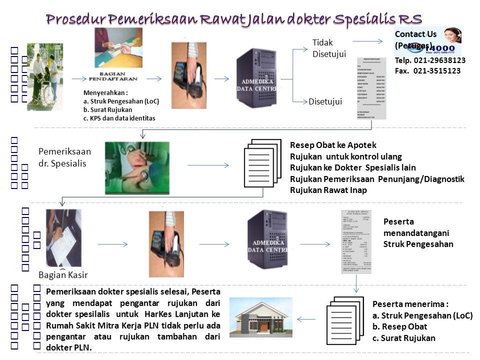 Kantor Pusat Divisi Pengembangan Sistem SDM PT PLN (Persero) Pendaf taran Pelaya nan Telp. 021-29638123 Fax. 021-3515123 Tidak Disetujui Disetujui Con