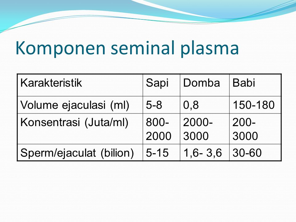 Komponen seminal plasma BabiDombaSapiKarakteristik 150-1800,85-8Volume ejaculasi (ml) 200- 3000 2000- 3000 800- 2000 Konsentrasi (Juta/ml) 30-601,6- 3,65-15Sperm/ejaculat (bilion)