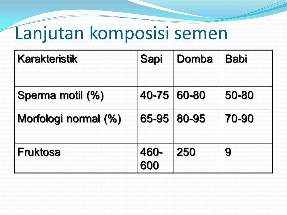 Lanjutan komposisi semen BabiDombaSapiKarakteristik 50-8060-8040-75 Sperma motil (%) 70-9080-9565-95 Morfologi normal (%) 9250 460- 600 Fruktosa