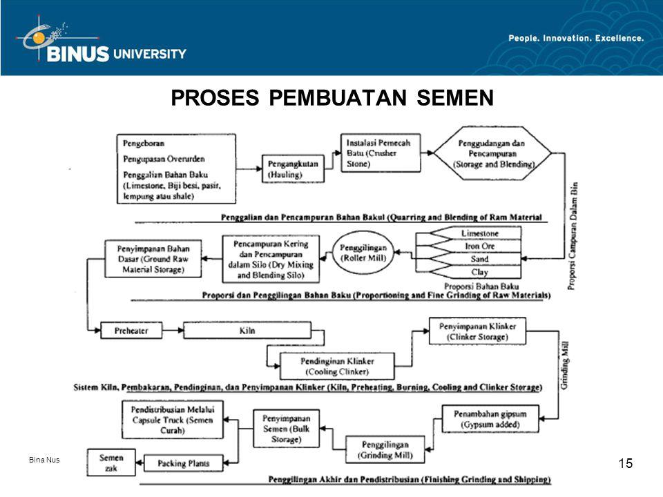 Bina Nusantara University 15 PROSES PEMBUATAN SEMEN