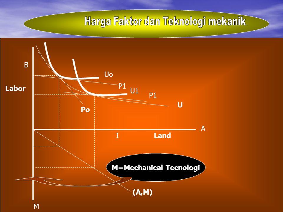 Labor M Po B (A,M) P1 I U1 Land A U Uo M=Mechanical Tecnologi P1