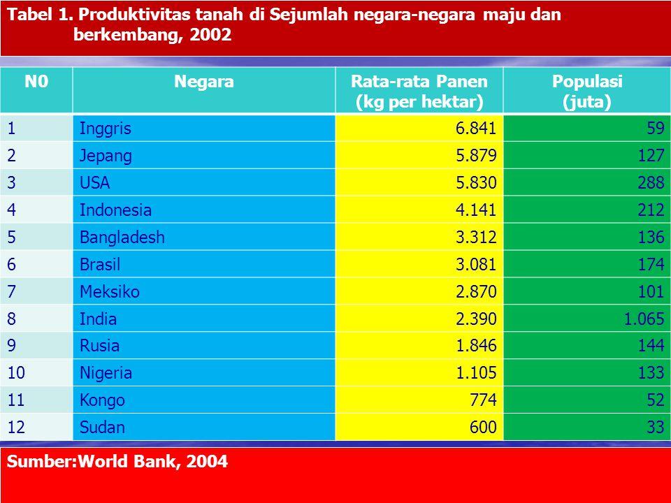 N0NegaraRata-rata Panen (kg per hektar) Populasi (juta) 1Inggris6.84159 2Jepang5.879127 3USA5.830288 4Indonesia4.141212 5Bangladesh3.312136 6Brasil3.0