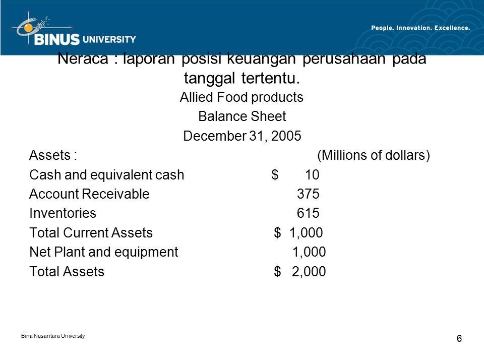 Neraca : laporan posisi keuangan perusahaan pada tanggal tertentu. Allied Food products Balance Sheet December 31, 2005 Assets : (Millions of dollars)