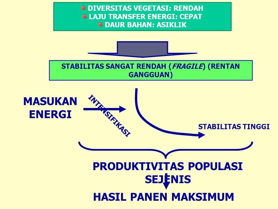 DIVERSITAS VEGETASI: RENDAH LAJU TRANSFER ENERGI: CEPAT DAUR BAHAN: ASIKLIK STABILITAS SANGAT RENDAH (FRAGILE) (RENTAN GANGGUAN) STABILITAS TINGGI MAS