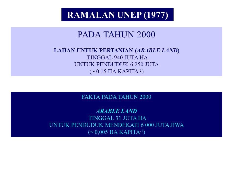 PADA TAHUN 2000 LAHAN UNTUK PERTANIAN (ARABLE LAND) TINGGAL 940 JUTA HA UNTUK PENDUDUK 6 250 JUTA (  0,15 HA KAPITA -1 ) RAMALAN UNEP (1977) FAKTA PA