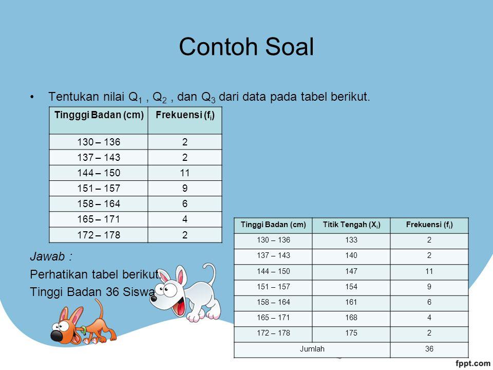 Contoh Soal Tentukan nilai Q 1, Q 2, dan Q 3 dari data pada tabel berikut. Jawab : Perhatikan tabel berikut. Tinggi Badan 36 Siswa Tingggi Badan (cm)F