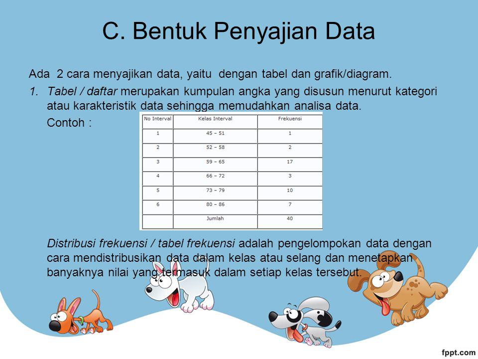 C. Bentuk Penyajian Data Ada 2 cara menyajikan data, yaitu dengan tabel dan grafik/diagram. 1.Tabel / daftar merupakan kumpulan angka yang disusun men