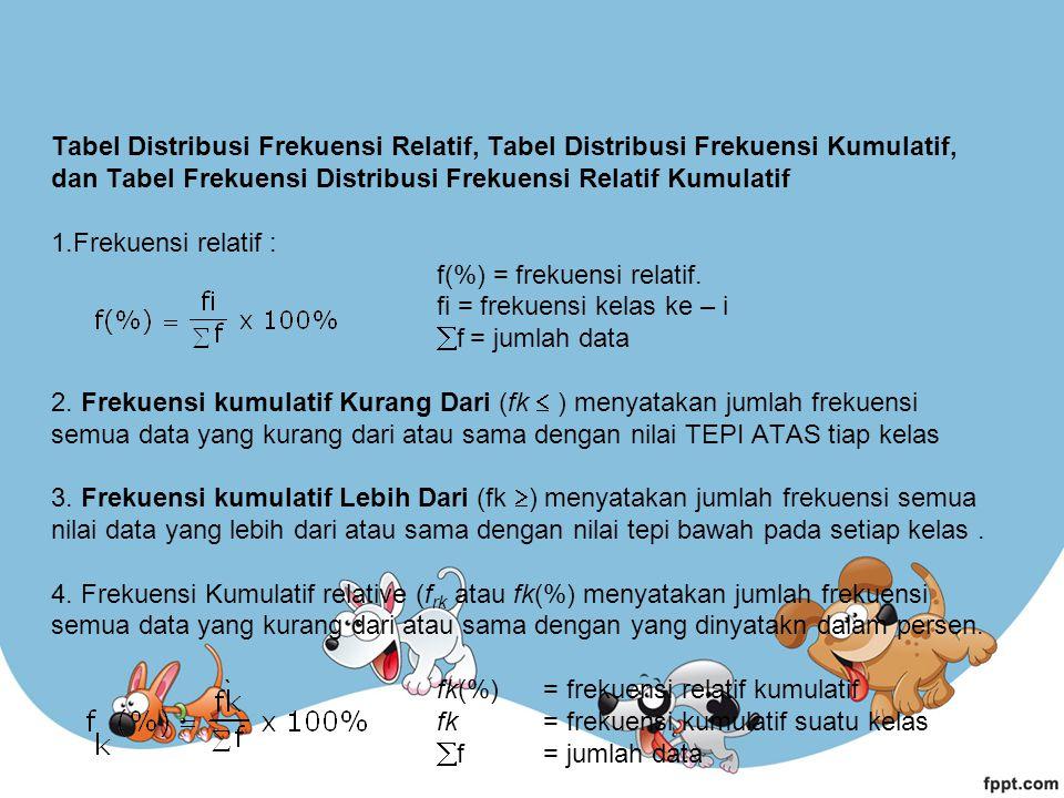 Tabel Distribusi Frekuensi Relatif, Tabel Distribusi Frekuensi Kumulatif, dan Tabel Frekuensi Distribusi Frekuensi Relatif Kumulatif 1.Frekuensi relat