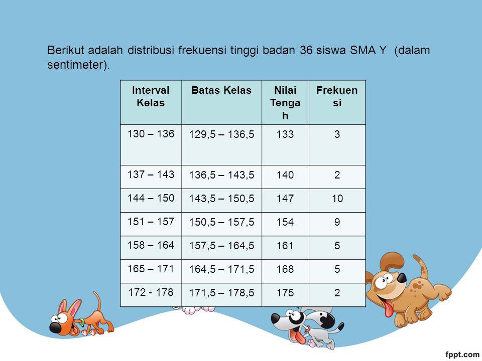 Berikut adalah distribusi frekuensi tinggi badan 36 siswa SMA Y (dalam sentimeter). Interval Kelas Batas KelasNilai Tenga h Frekuen si 130 – 136 129,5
