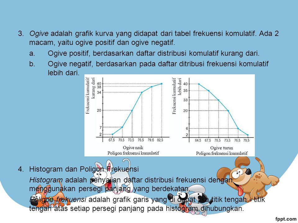 3. Ogive adalah grafik kurva yang didapat dari tabel frekuensi komulatif. Ada 2 macam, yaitu ogive positif dan ogive negatif. a.Ogive positif, berdasa
