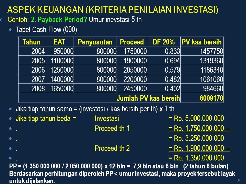 ASPEK KEUANGAN (KRITERIA PENILAIAN INVESTASI)  Contoh: 2. Payback Period? Umur inevstasi 5 th Tabel Cash Flow (000) Jika tiap tahun sama = (investasi