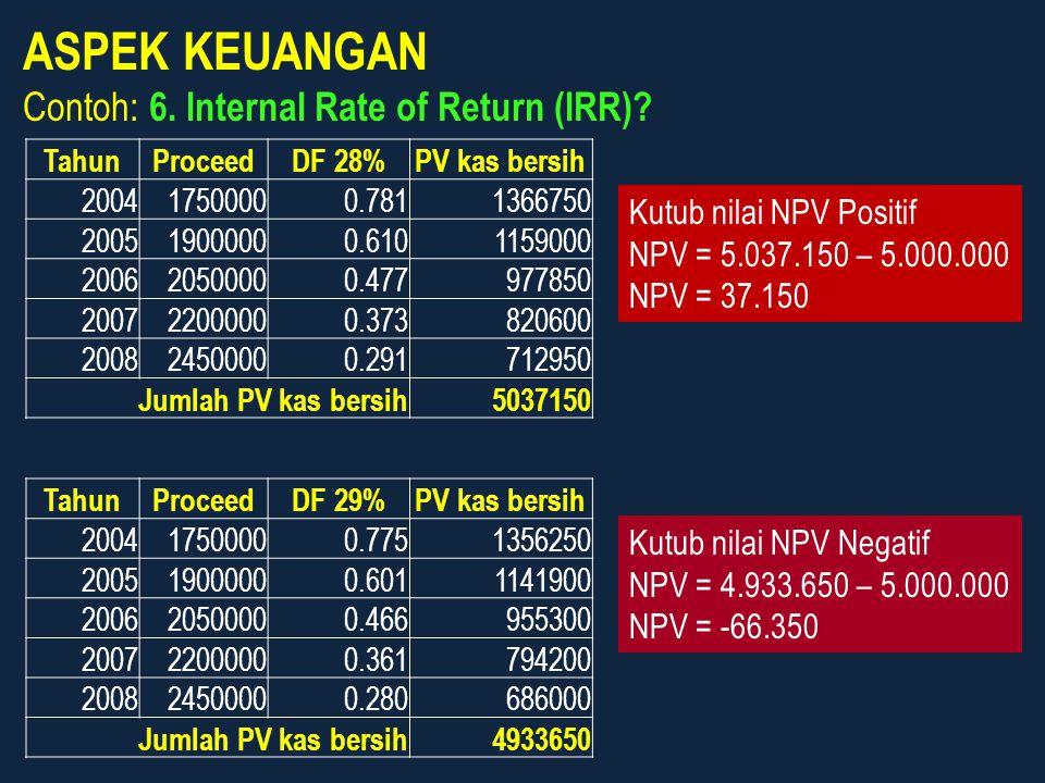 ASPEK KEUANGAN Contoh: 6. Internal Rate of Return (IRR)? TahunProceedDF 28%PV kas bersih 200417500000.7811366750 200519000000.6101159000 200620500000.