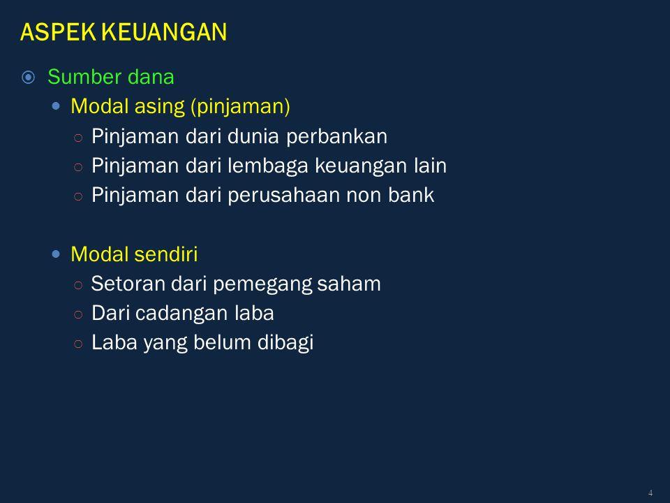 ASPEK KEUANGAN Contoh: 6.Internal Rate of Return (IRR).