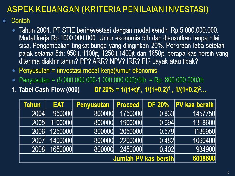 ASPEK KEUANGAN (KRITERIA PENILAIAN INVESTASI)  Contoh Tahun 2004, PT STIE berinevestasi dengan modal sendiri Rp.5.000.000.000. Modal kerja Rp.1000.00