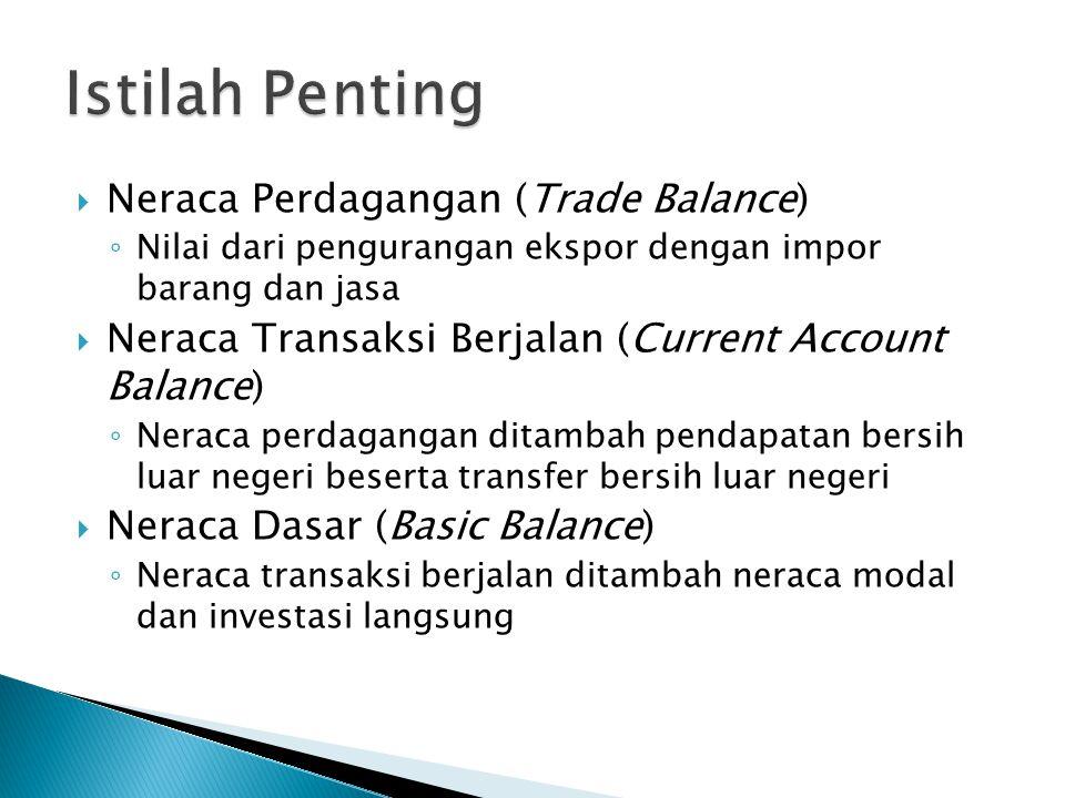  Neraca Perdagangan (Trade Balance) ◦ Nilai dari pengurangan ekspor dengan impor barang dan jasa  Neraca Transaksi Berjalan (Current Account Balance