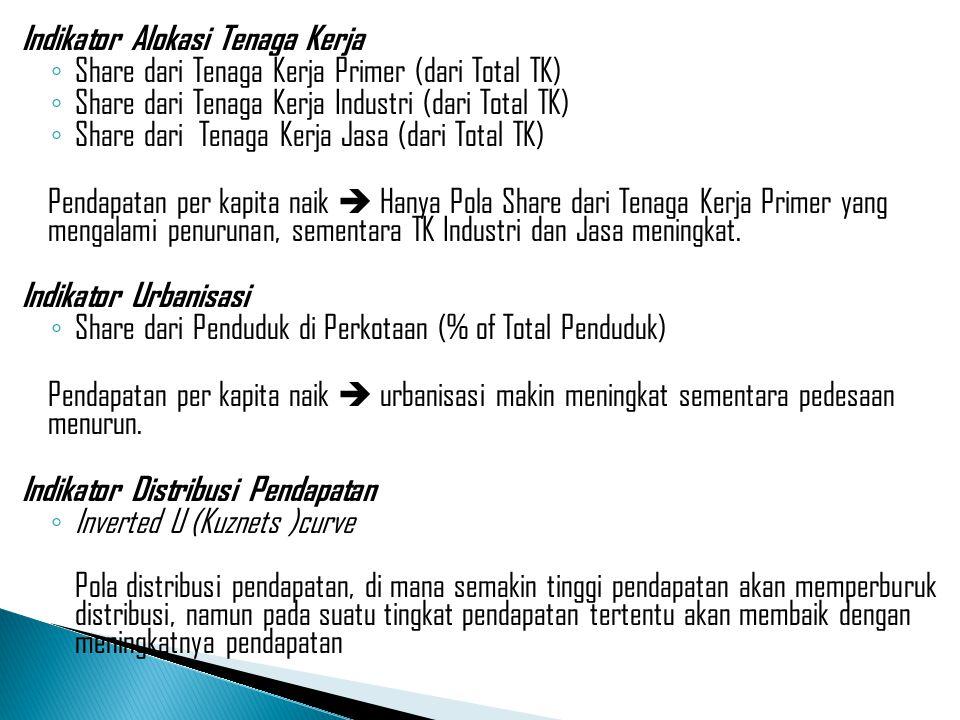 Indikator Alokasi Tenaga Kerja ◦ Share dari Tenaga Kerja Primer (dari Total TK) ◦ Share dari Tenaga Kerja Industri (dari Total TK) ◦ Share dari Tenaga
