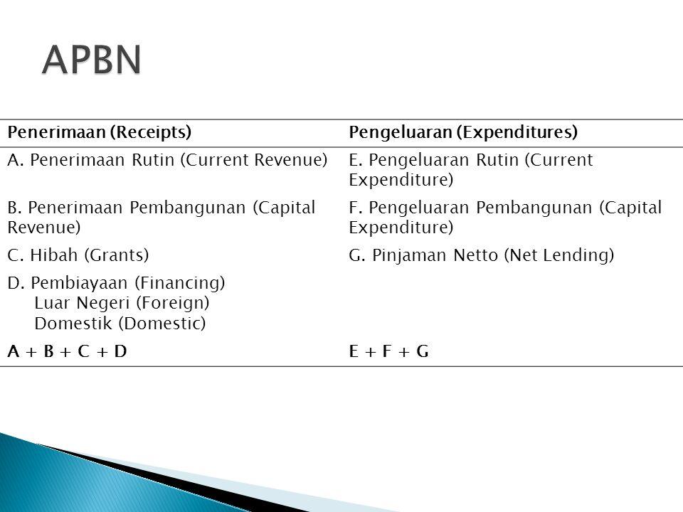 Penerimaan (Receipts)Pengeluaran (Expenditures) A. Penerimaan Rutin (Current Revenue)E. Pengeluaran Rutin (Current Expenditure) B. Penerimaan Pembangu