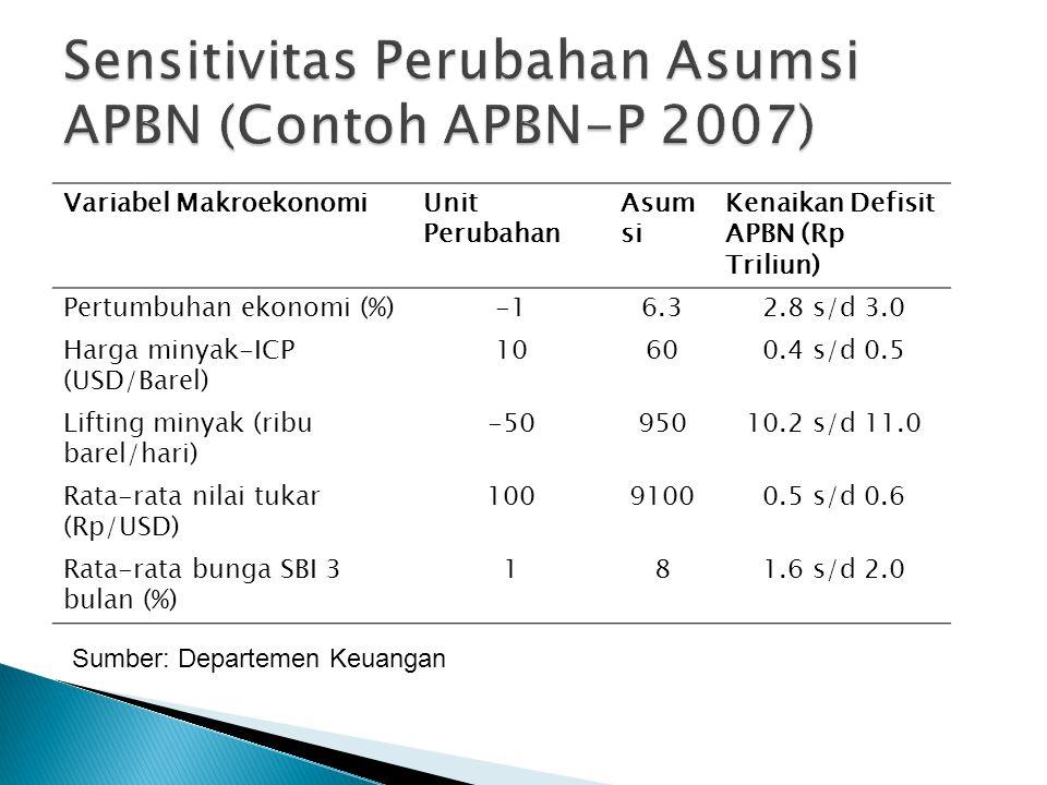 Variabel MakroekonomiUnit Perubahan Asum si Kenaikan Defisit APBN (Rp Triliun) Pertumbuhan ekonomi (%)6.32.8 s/d 3.0 Harga minyak-ICP (USD/Barel) 1060