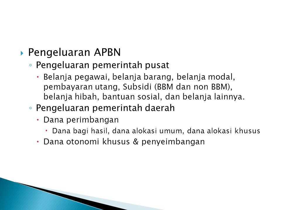  Pengeluaran APBN ◦ Pengeluaran pemerintah pusat  Belanja pegawai, belanja barang, belanja modal, pembayaran utang, Subsidi (BBM dan non BBM), belan