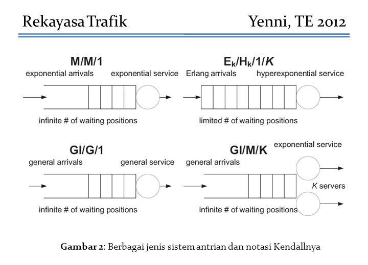 Rekayasa TrafikYenni, TE 2012 Gambar 2: Berbagai jenis sistem antrian dan notasi Kendallnya