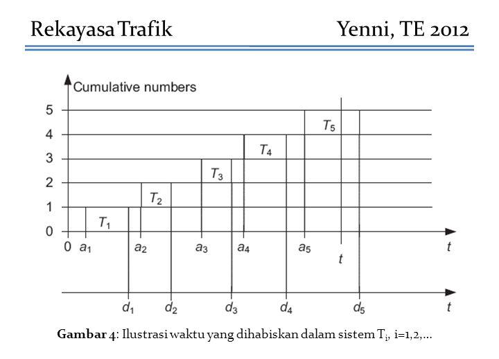Rekayasa TrafikYenni, TE 2012 Gambar 4: Ilustrasi waktu yang dihabiskan dalam sistem T i, i=1,2,…