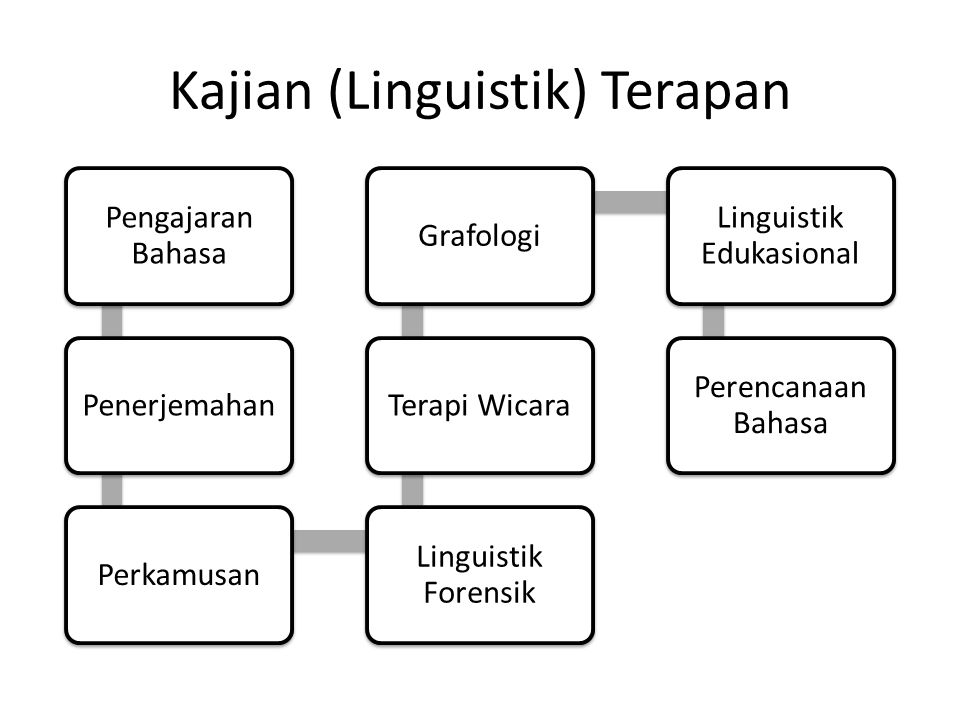 Kajian (Linguistik) Terapan Pengajaran Bahasa PenerjemahanPerkamusan Linguistik Forensik Terapi WicaraGrafologi Linguistik Edukasional Perencanaan Bah