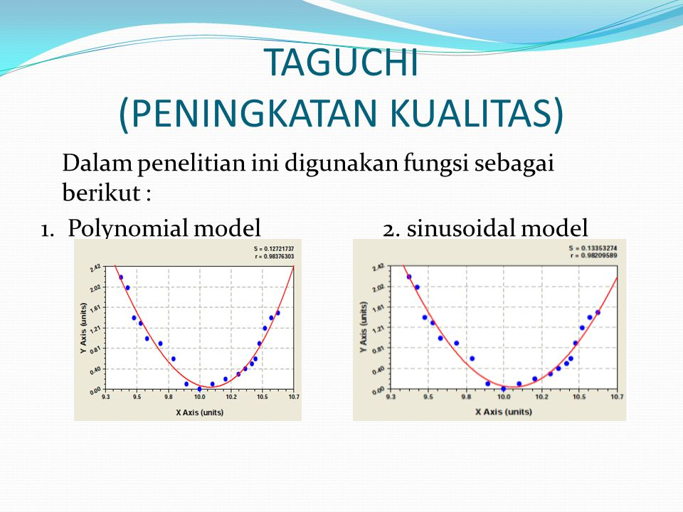 TAGUCHI (PENINGKATAN KUALITAS) Dalam penelitian ini digunakan fungsi sebagai berikut : 1. Polynomial model2. sinusoidal model