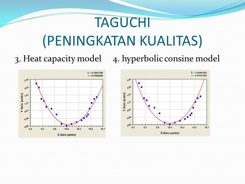 TAGUCHI (PENINGKATAN KUALITAS) 3. Heat capacity model4. hyperbolic consine model