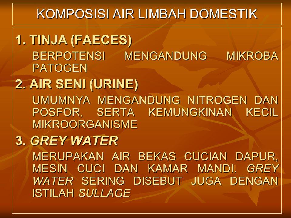 KOMPOSISI AIR LIMBAH DOMESTIK 1. TINJA (FAECES) BERPOTENSI MENGANDUNG MIKROBA PATOGEN 2. AIR SENI (URINE) UMUMNYA MENGANDUNG NITROGEN DAN POSFOR, SERT
