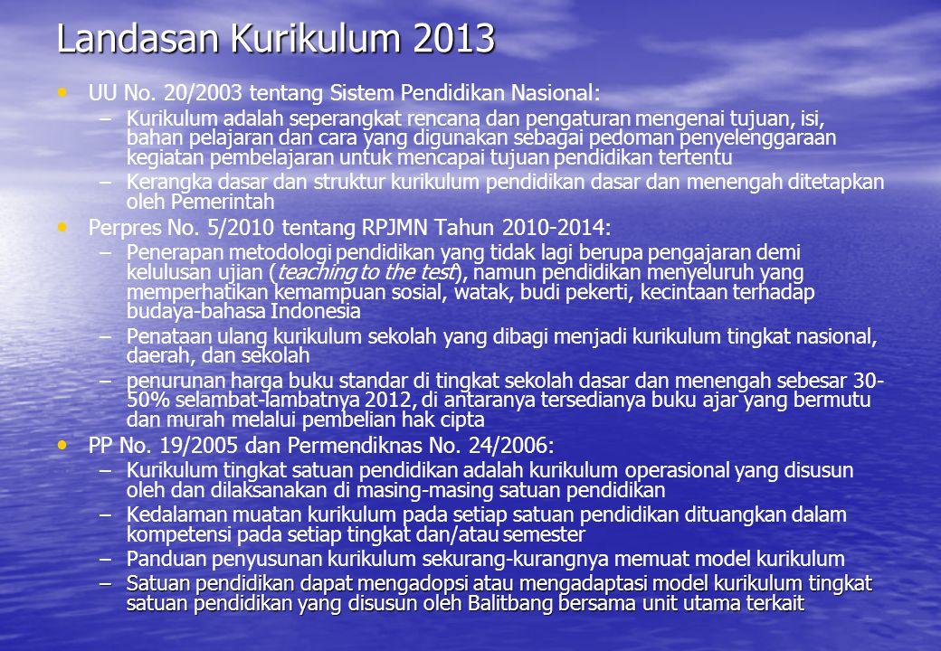 Landasan Kurikulum 2013 UU No.