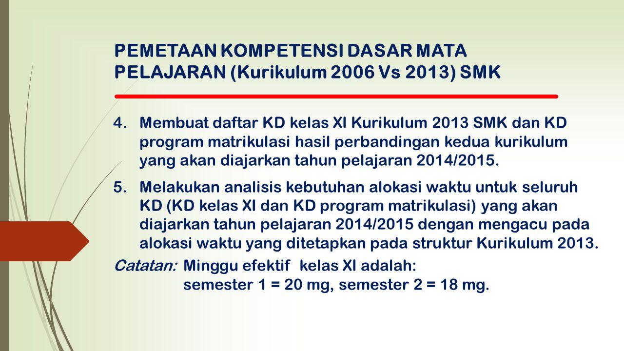 PEMETAAN KOMPETENSI DASAR MATA PELAJARAN (Kurikulum 2006 Vs 2013) SMK 4.Membuat daftar KD kelas XI Kurikulum 2013 SMK dan KD program matrikulasi hasil