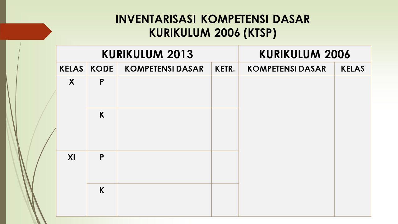KURIKULUM 2013KURIKULUM 2006 KELASKODEKOMPETENSI DASARKETR.KOMPETENSI DASARKELAS XP K XIP K INVENTARISASI KOMPETENSI DASAR KURIKULUM 2006 (KTSP)