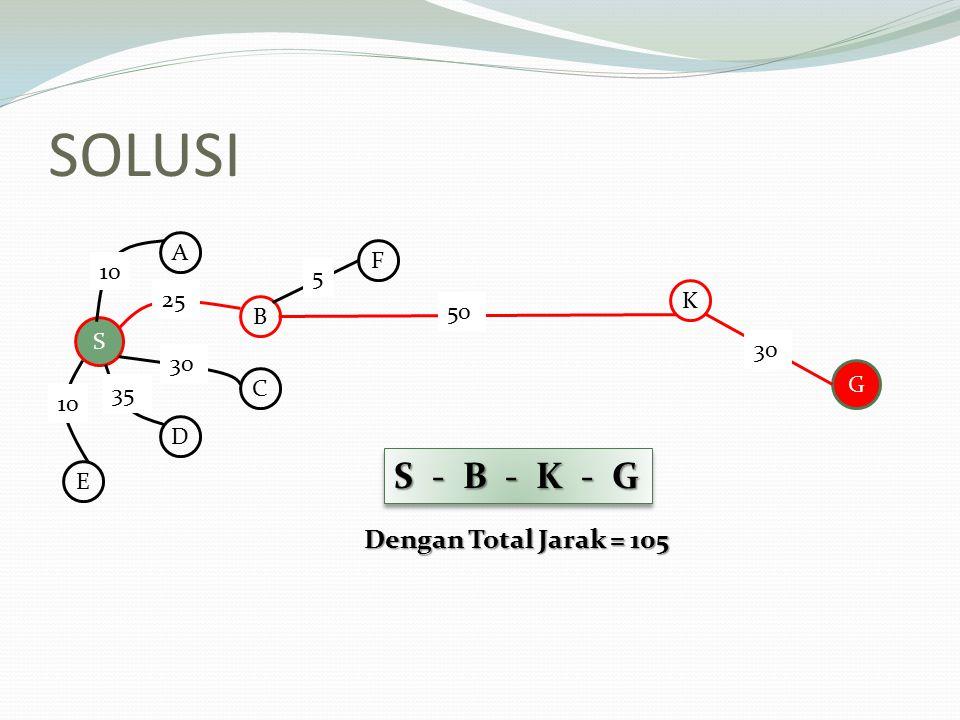 SOLUSI S A B C D E 10 25 30 35 F K 50 5 G 30 S - B - K - G Dengan Total Jarak = 105