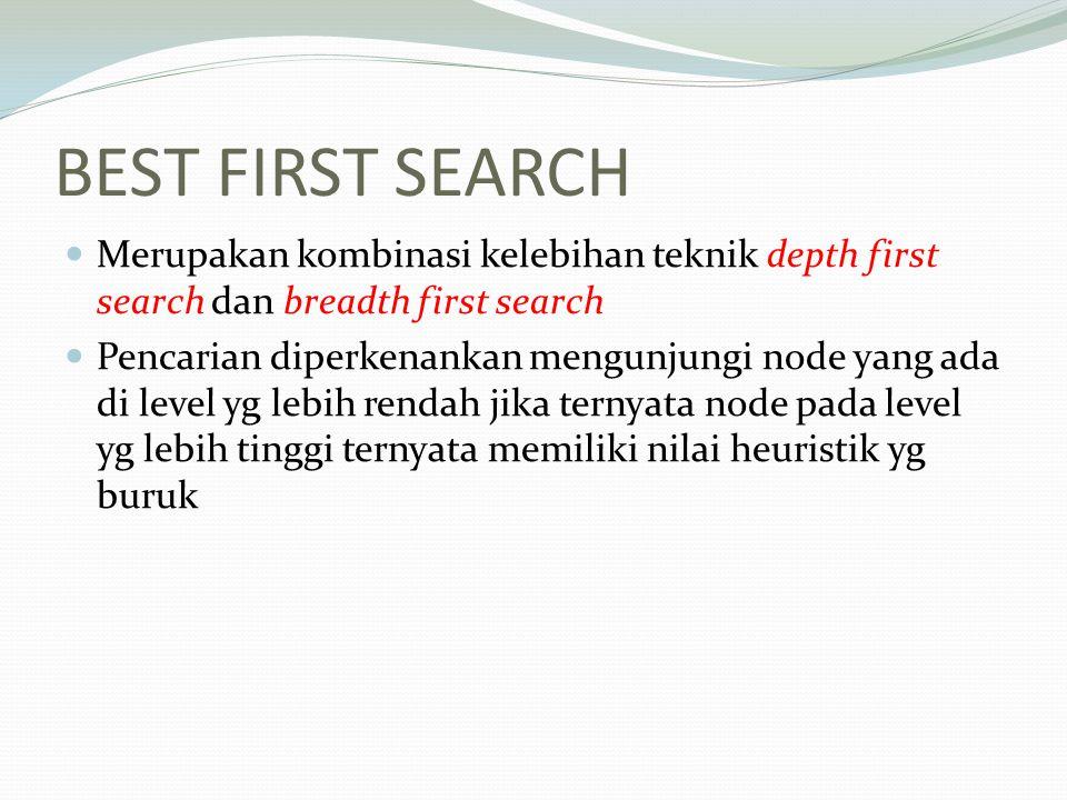 BEST FIRST SEARCH Merupakan kombinasi kelebihan teknik depth first search dan breadth first search Pencarian diperkenankan mengunjungi node yang ada d
